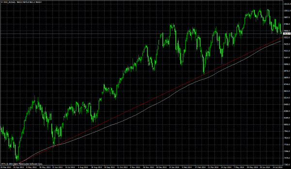 DAX_30Daily