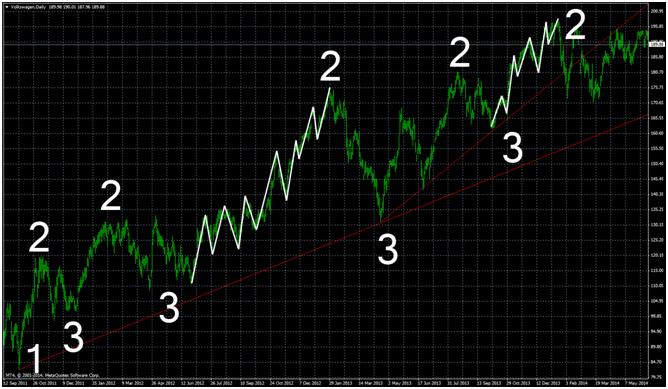 Binary options trend line strategy