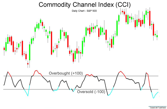 Commodity Channel Index - CCI