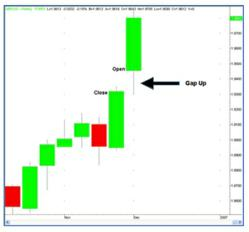 Gap open trading strategy