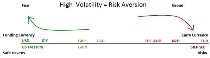 Strategies for Risk Averse Traders