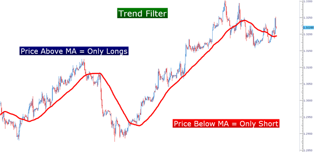 Trade strategies swing trading options