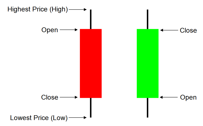 Trading on candlesticks alone