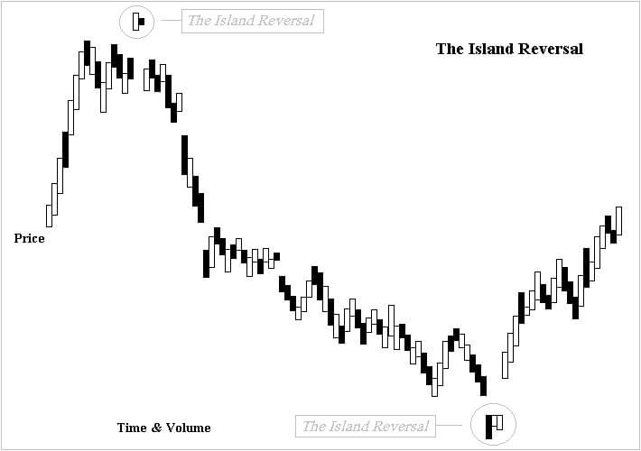 The_island_reversal_new