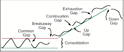 Trading Exhaustion Gaps