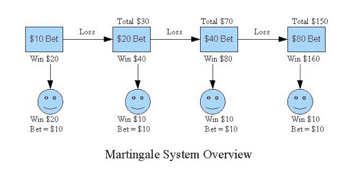 Martingale strategy in binary options