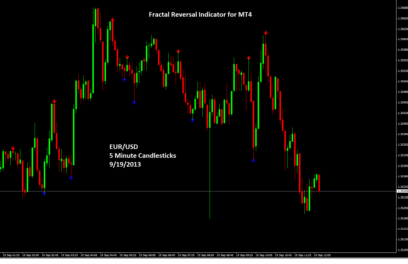 trading binary options using fractals